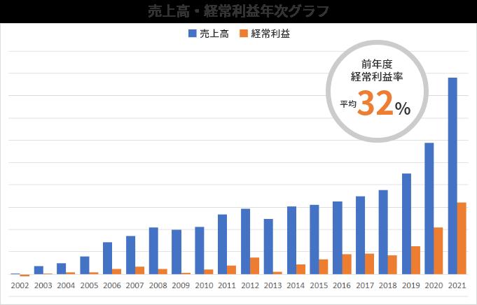 売上高・経常利益年次グラフ