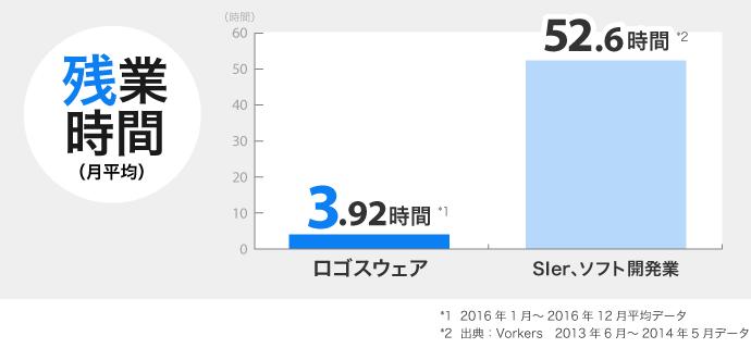 残業時間(平均)